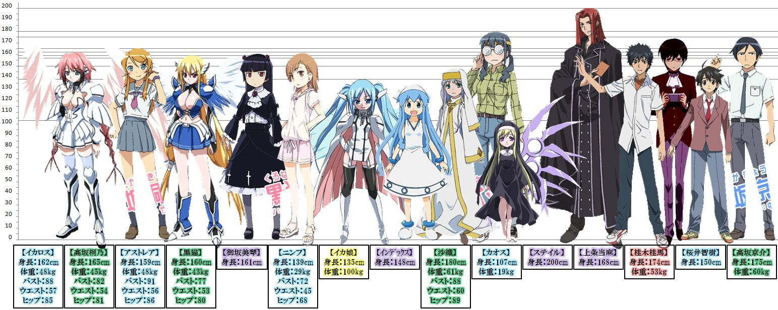 Female-Anime-Characters-Height-Comparison-Chart-Old