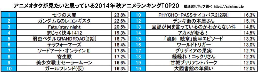 Japan-Top-Fall-Autumn-2014-Anime-26-10-14