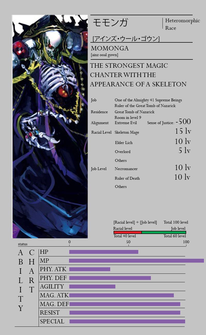 Overlord-Light-Novel-Character-Info-Momonga